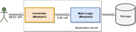EE multi module application