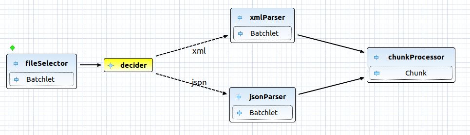 import batch diagram